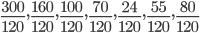 \frac{300}{120},\frac{160}{120},\frac{100}{120},\frac{70}{120},\frac{24}{120},\frac{55}{120},\frac{80}{120}