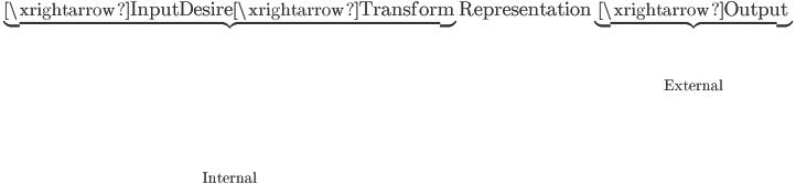 \mathrm{\underbrace{\xrightarrow{Input}Desire\xrightarrow{Transform}}_{Internal}Representation\underbrace{\xrightarrow{Output}}_{External}}
