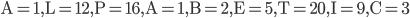 \mathrm{A}=1, \mathrm{L}=12, \mathrm{P}=16, \mathrm{A}=1, \mathrm{B}=2, \mathrm{E}=5, \mathrm{T}=20, \mathrm{I}=9, \mathrm{C}=3