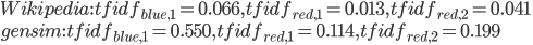 { \displaystyle  Wikipedia: tfidf_{blue,1} = 0.066 ,  tfidf_{red,1} = 0.013,  tfidf_{red,2} = 0.041\\ gensim: tfidf_{blue,1} = 0.550 ,  tfidf_{red,1} = 0.114,  tfidf_{red,2} = 0.199 }