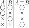 {\begin{array}{c|c|c} A & B & A \equiv B \ \bigcirc &\bigcirc & \bigcirc \ \bigcirc & \times & \times \ \times & \bigcirc & \times \ \times & \times & \bigcirc \ \end{array}}