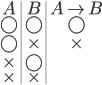 {\begin{array}{c|c|c} A & B & A \rightarrow B \\ \bigcirc &\bigcirc & \bigcirc \\ \bigcirc & \times & \times \\ \times & \bigcirc & \\ \times & \times &  \\ \end{array}}