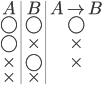 {\begin{array}{c|c|c} A & B & A \rightarrow B \\ \bigcirc &\bigcirc & \bigcirc \\ \bigcirc & \times & \times \\ \times & \bigcirc & \times \\ \times & \times & \ \\ \end{array}}