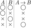 {\begin{array}{c|c|c} A & B & A \rightarrow B \\ \bigcirc &\bigcirc & \bigcirc \\ \bigcirc & \times & \times \\ \times & \bigcirc & \times \\ \times & \times & \bigcirc \\ \end{array}}