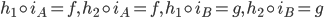 {h_1\circ i_A = f,\, h_2\circ i_A = f,\, h_1\circ i_B = g,\, h_2\circ i_B = g}