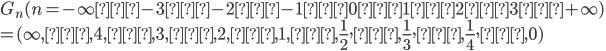 G_n(n=-\infty→-3→-2→-1→0→1→2→3→+\infty)\\=(\infty,…,4,…,3,…,2,…,1,…,\frac{1}{2},…,\frac{1}{3},…,\frac{1}{4},…,0)