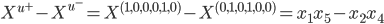 X^{u^+} - X^{u^-} = X^{(1,0,0,0,1,0)} - X^{(0,1,0,1,0,0)} = x_1x_5- x_2x_4