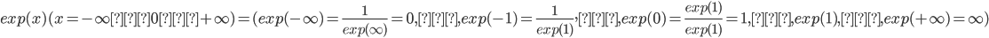 exp(x)(x=-\infty→0→+\infty)=(exp(-\infty)=\frac{1}{exp(\infty)}=0,…,exp(-1)=\frac{1}{exp(1)},…,exp(0)=\frac{exp(1)}{exp(1)}=1,…,exp(1),…,exp(+\infty)=\infty)