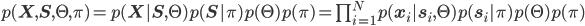 p({\bf X}, {\bf S}, \Theta, \pi) = p({\bf X}|{\bf S} , \Theta) p({\bf S}| \pi)  p(\Theta) p(\pi) = \prod_{i = 1}^N p({\bf x}_i| {\bf s}_i ,\Theta) p({\bf s}_i| \pi)  p(\Theta)p(\pi)