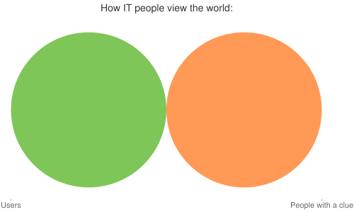 http://chart.apis.google.com/chart?cht=v&chd=t:100,100&chl=Users|People%20with%20a%20clue&chs=500x300&chtt=How%20IT%20people%20view%20the%20world: