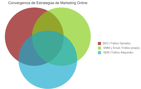 Convergencia de Estrategias de Marketing Online