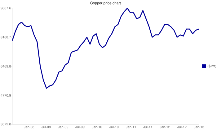 Copperprice chart, 2008-2013