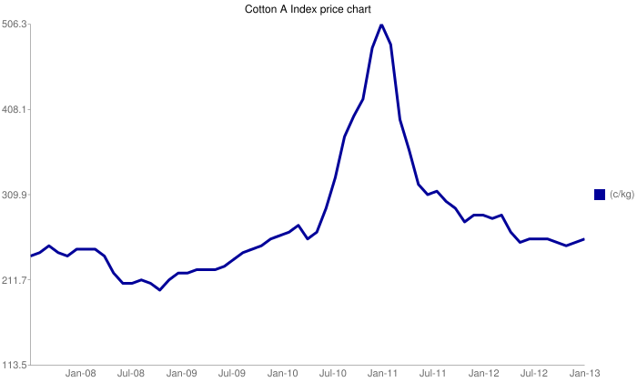 Cotton A Indexprice chart, 2008-2013