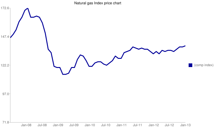 Natural gas Indexprice chart, 2008-2013