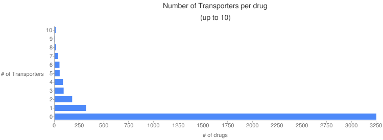 Chart?chtt=number%20of%20transporters%20per%20drug%7c(up%20to%2010)&cht=bhg&chxt=x,x,y,y&chxl=1:%7c%23%20of%20drugs%7c3:%7c%23%20of%20transporters%7c&chxp=1,50%7c3,50&chs=750x275&chbh=12,5,5&chxr=0,0,3250&chd=t:11,4,15,34,49,51,84,91,177,317,3250&chco=4d89f9&chds=0,3250
