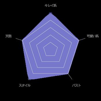 radar chart