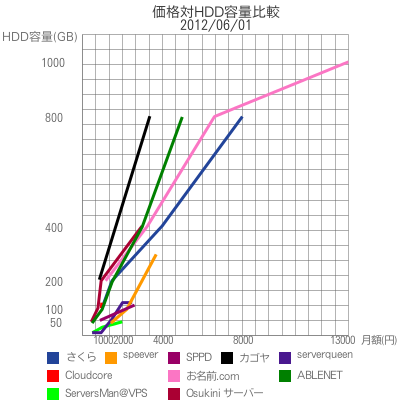 価格対HDD容量比較|2012/06/01