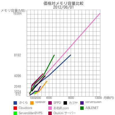 価格対メモリ容量比較|2012/06/01