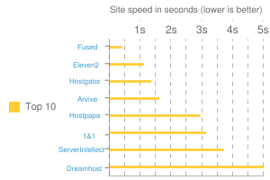 Site speed in seconds (lower is better)