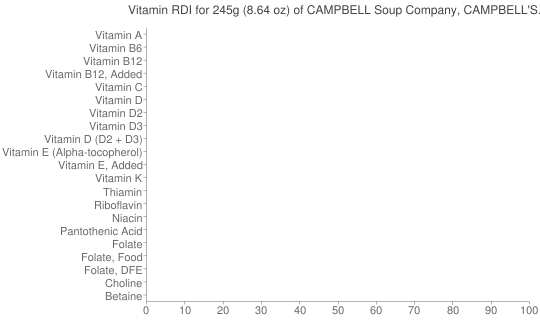 Vitamin RDI for 245 grams of CAMPBELL Soup Company, CAMPBELL'S CHUNKY Soups, Baked Potato with Steak & Cheese Soup