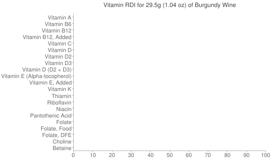 Vitamin RDI for 29.5 grams of Burgundy Wine