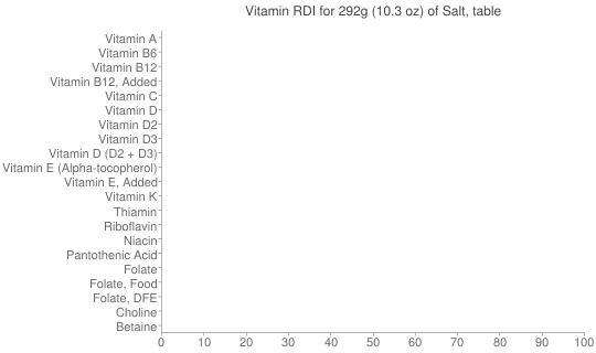 Vitamin RDI for 292 grams of Salt, table