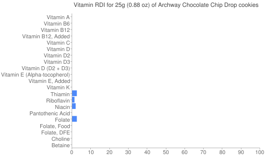 Vitamin RDI for 25 grams of Archway Chocolate Chip Drop cookies