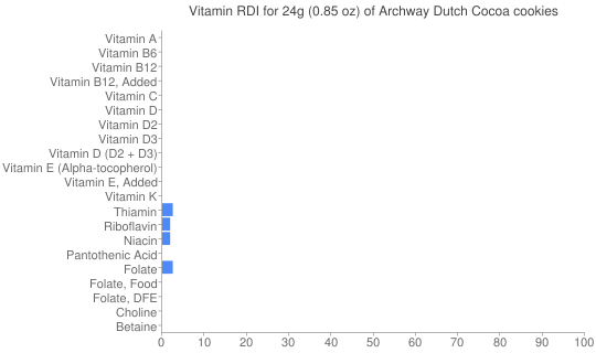 Vitamin RDI for 24 grams of Archway Dutch Cocoa cookies