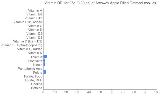 Vitamin RDI for 25 grams of Archway Apple Filled Oatmeal cookies