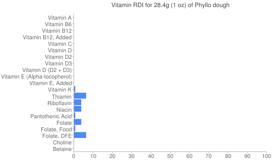Vitamin RDI for 28.4 grams of Phyllo dough