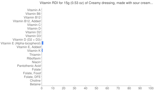 Vitamin RDI for 15 grams of Creamy dressing, made with sour cream and/or buttermilk and oil, reduced calorie