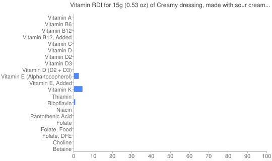 Vitamin RDI for 15 grams of Creamy dressing, made with sour cream and/or buttermilk and oil, reduced calorie, cholesterol-free