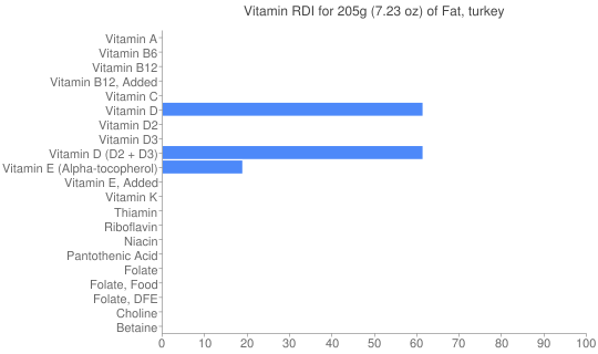 Vitamin RDI for 205 grams of Fat, turkey
