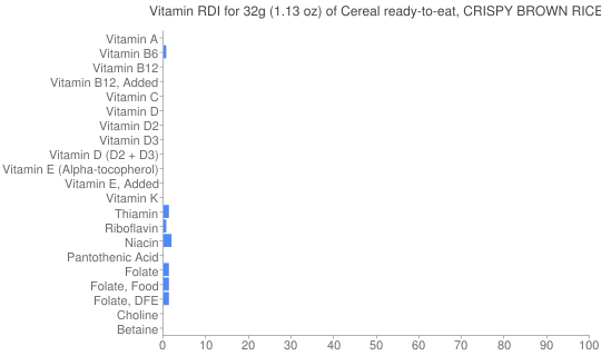Vitamin RDI for 32 grams of Cereal ready-to-eat, CRISPY BROWN RICE