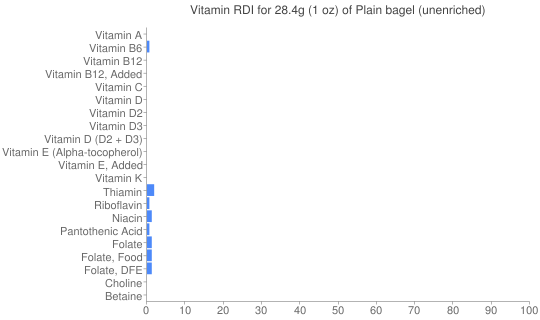 Vitamin RDI for 28.4 grams of Plain bagel (unenriched)