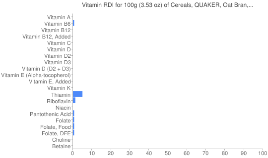 Vitamin RDI for 100 grams of Cereals, QUAKER, Oat Bran, QUAKER/MOTHER'S Oat Bran, prepared with water, no salt