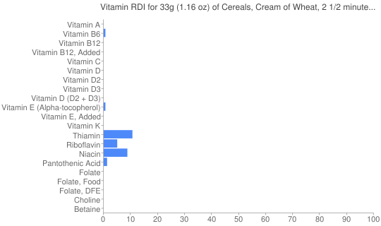 Vitamin RDI for 33 grams of Cereals, Cream of Wheat, 2 1/2 minute cook time, dry