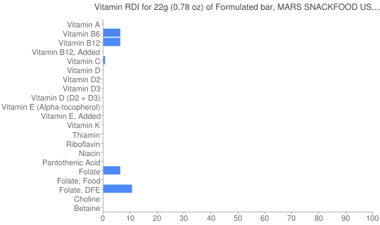 Vitamin RDI for 22 grams of Formulated bar, MARS SNACKFOOD US, COCOAVIA, Chocolate Almond Snack Bar