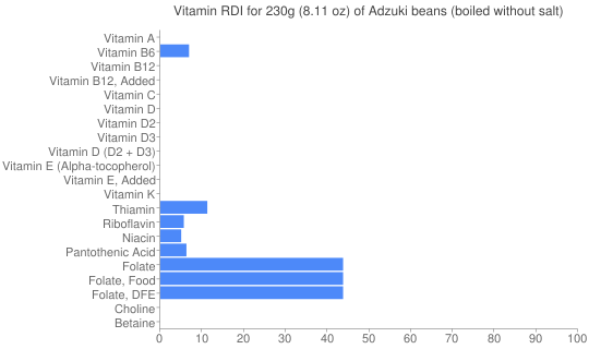 Vitamin RDI for 230 grams of Adzuki beans (boiled without salt)