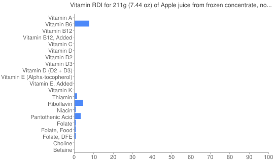Vitamin RDI for 211 grams of Apple juice from frozen concentrate, no sugar added  (undiluted)