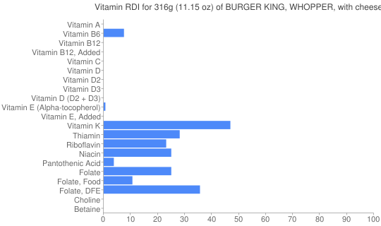 Vitamin RDI for 316 grams of BURGER KING, WHOPPER, with cheese