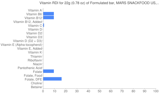 Vitamin RDI for 22 grams of Formulated bar, MARS SNACKFOOD US, COCOAVIA, Chocolate Blueberry Snack Bar