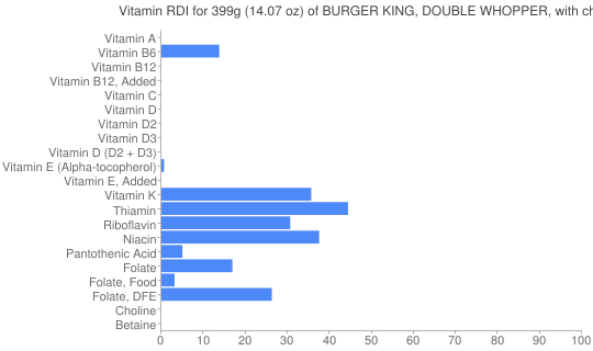 Vitamin RDI for 399 grams of BURGER KING, DOUBLE WHOPPER, with cheese