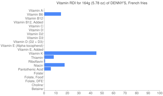 Vitamin RDI for 164 grams of DENNY'S, French fries