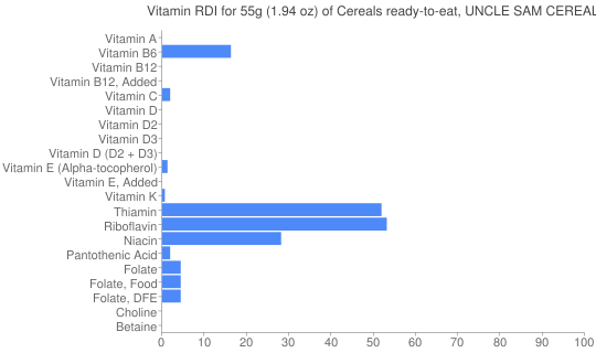 Vitamin RDI for 55 grams of Cereals ready-to-eat, UNCLE SAM CEREAL