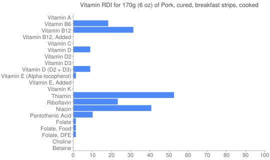 Vitamin RDI for 170 grams of Pork, cured, breakfast strips, cooked