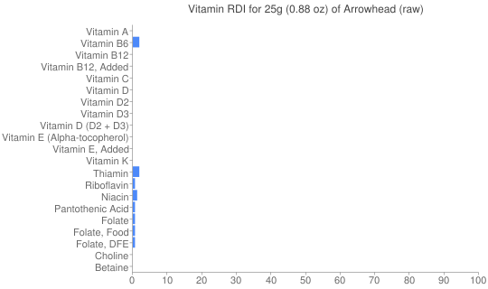 Vitamin RDI for 25 grams of Arrowhead (raw)