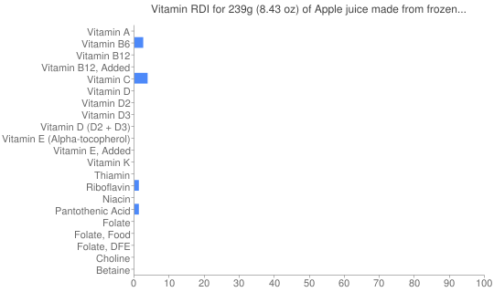 Vitamin RDI for 239 grams of Apple juice made from frozen concentrate, no sugar added, with ascorbic acid