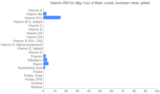 Vitamin RDI for 28 grams of Beef, cured, luncheon meat, jellied