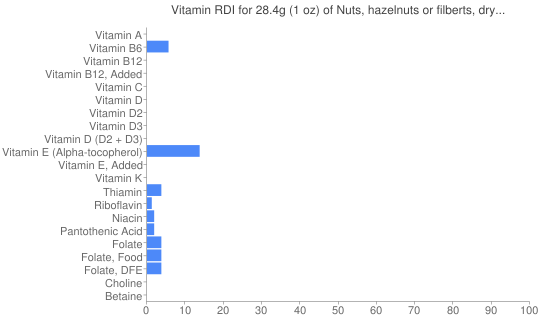 Vitamin RDI for 28.4 grams of Nuts, hazelnuts or filberts, dry roasted, without salt added